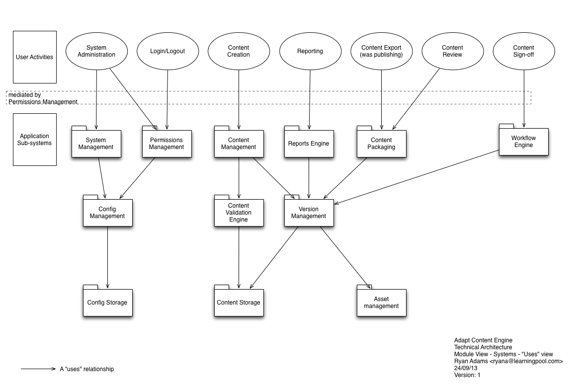 Adapt Learning Community  Technical Architecture Diagram